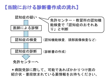 図)当院における診断書作成の流れ