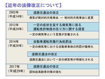 表)近年の法律改正について